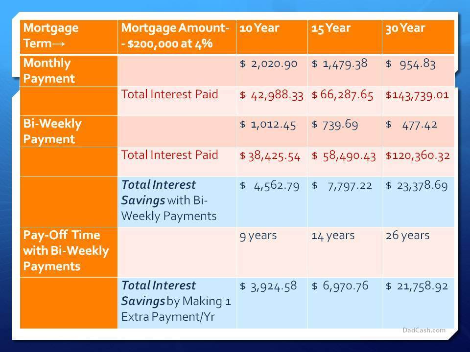 overpay mortgage