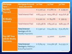 overpaying mortgage 6%