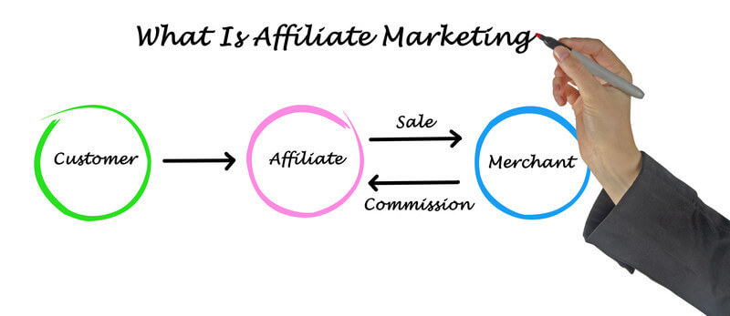 get started in affiliate marketing